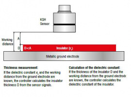 Combi Sensor measurement principle