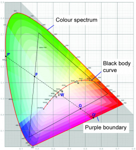 XYZ colour space
